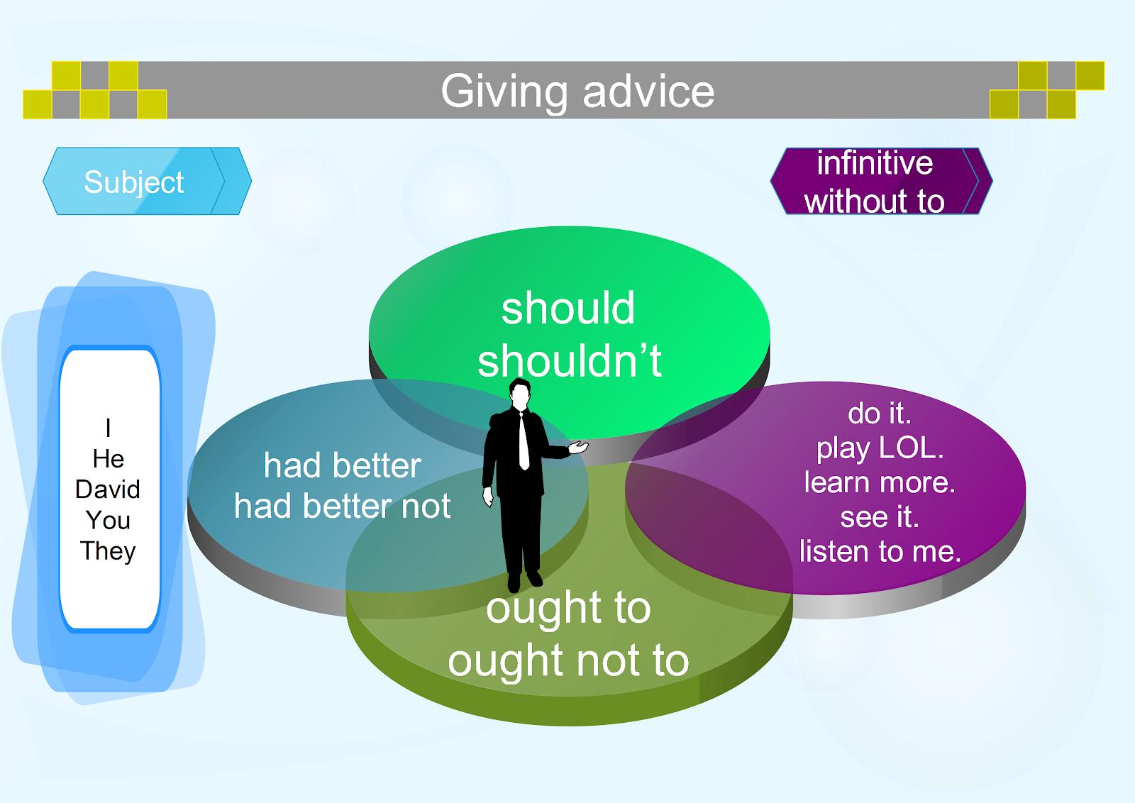 Cách sử dụng đúng động từ khuyết thiếu should, ought to và had better