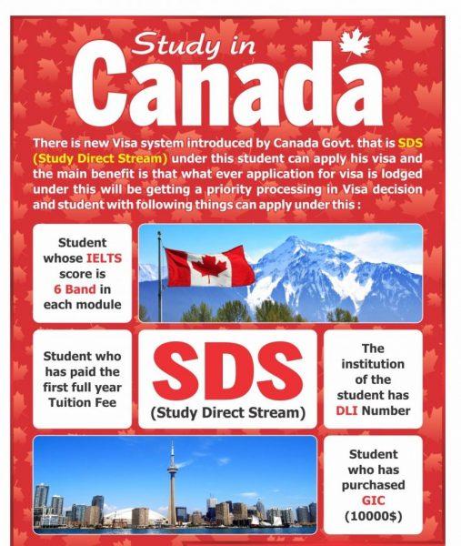 """SDS là gì? """"Nạp"""" ngay kiến thức về du học Canada"""