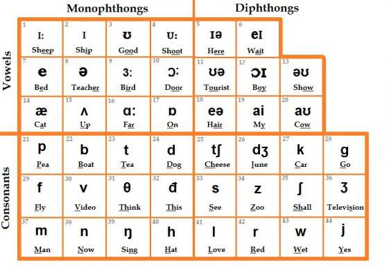 Hướng dẫn cách sử dụng bảng chữ cái phiên âm IPA