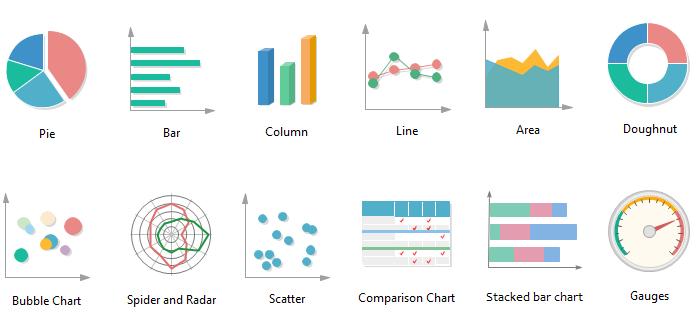"""Cách giải thích biểu đồ bằng tiếng Anh """"đúng chuẩn"""""""