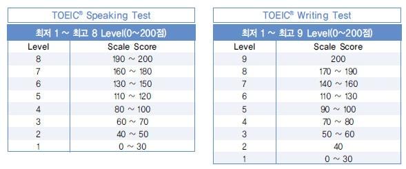 Các tiêu chí đánh giá của bài thi TOEIC